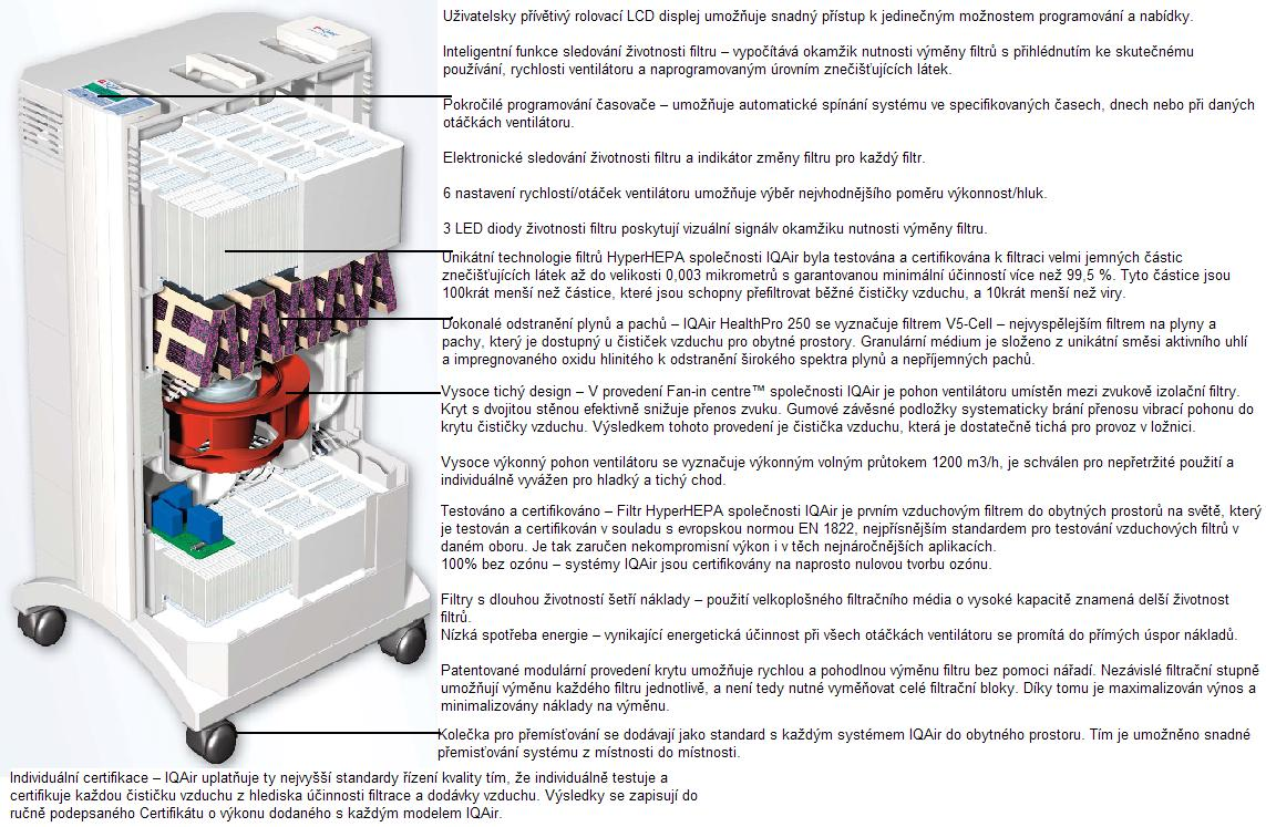 Čistička vzduchu mobilní HealthPro 250